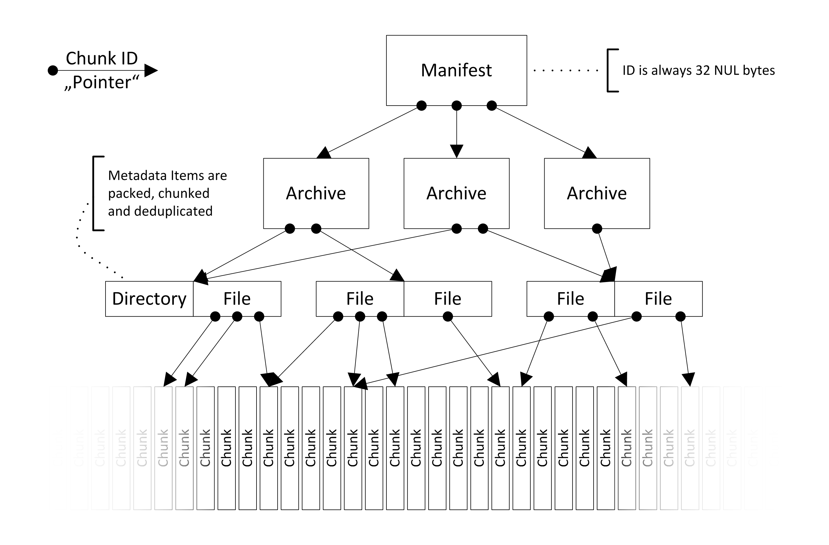 Data structures and file formats — Borg - Deduplicating Archiver 1 1